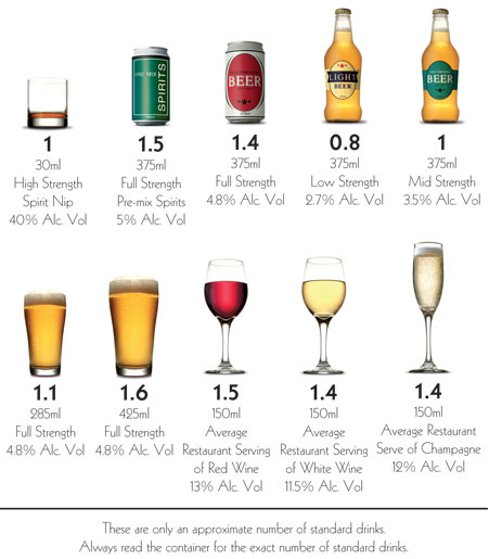 How Much Alcohol In A Standard Drink At Bar